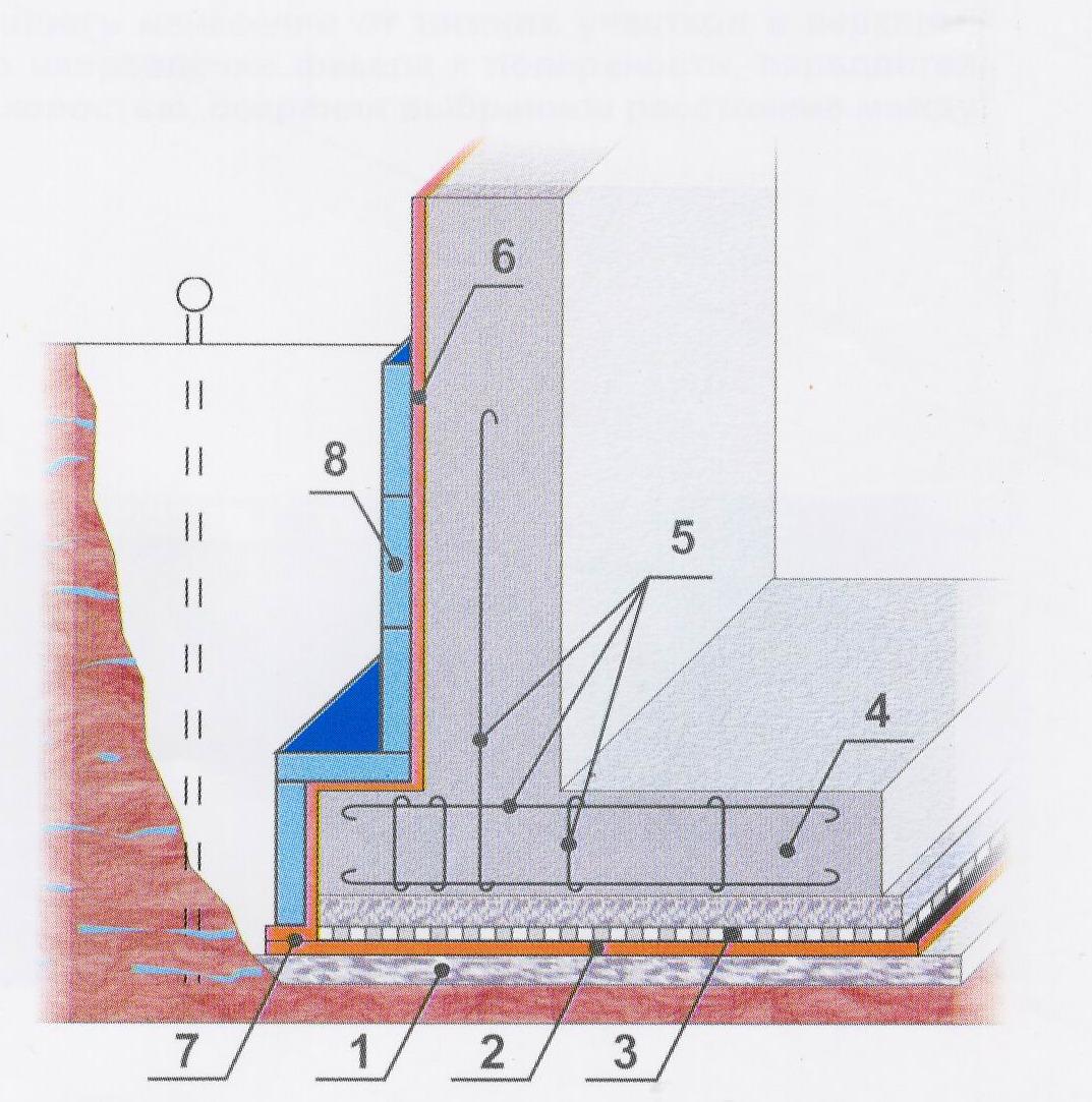 Схема гидроизоляции фундамента мастикой